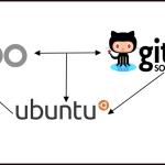 install_odoo_from_github_to_ubuntu